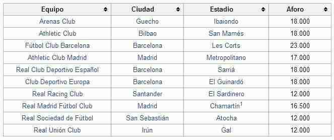 Equipos primera Liga