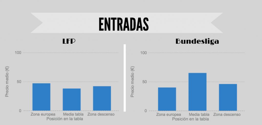 Cuadro media del precio de las entradas en España y Alemania