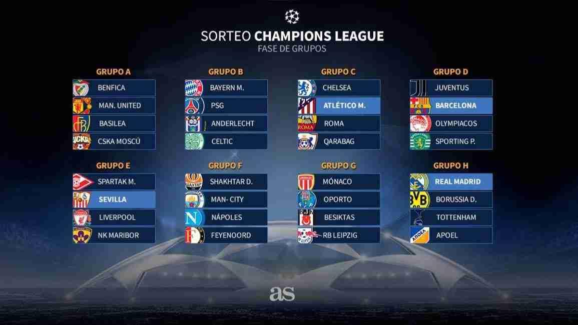 Clasificación Fase de Grupos Champions League