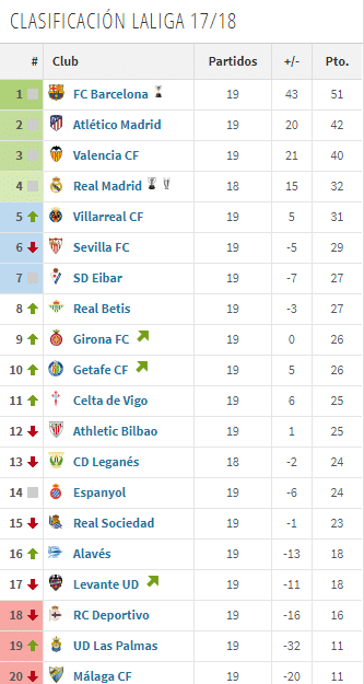 Clasificación Liga jornada 19