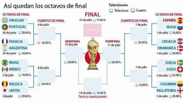 Cuadro octavos final Mundial de Rusia